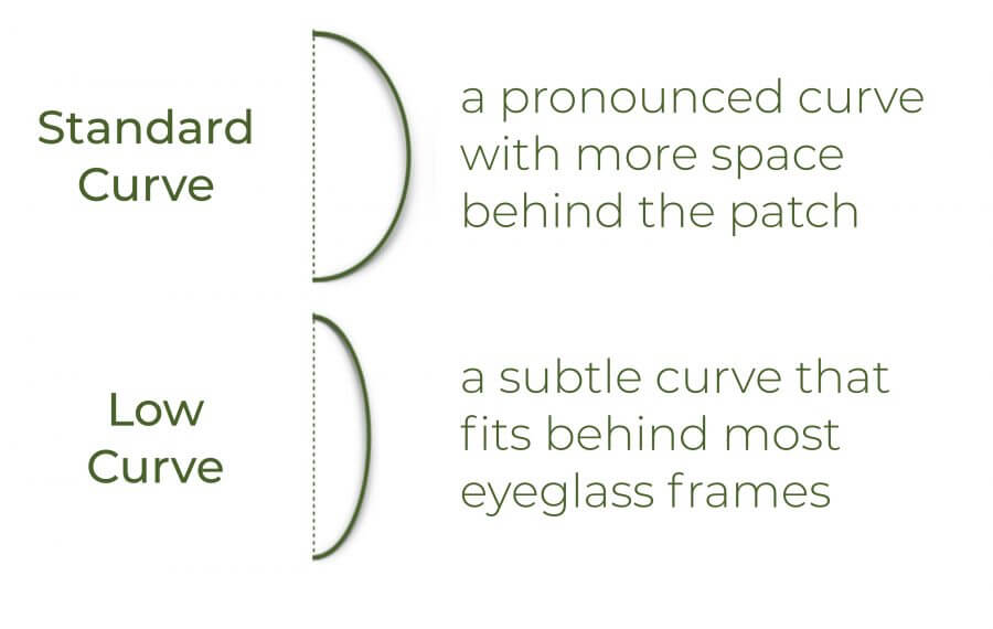 Eyepatch Curves diagram