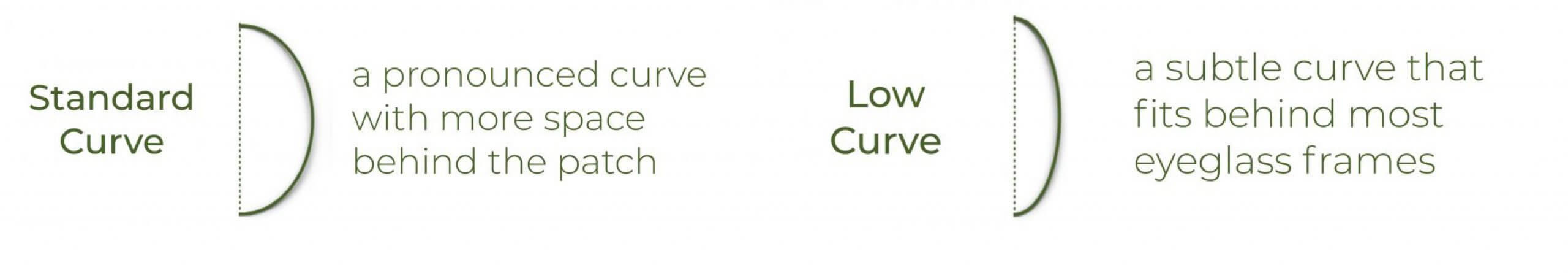illustration showing standard and low curves